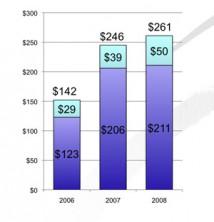 Investeringar inom kommersiell rymdfart växer till nästan 1,5 miljarder dollar